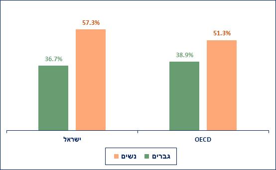 דוח ה- OECD קובע: בישראל הכיתות יותר צפופות, המורים מרוויחים פחות, התלמידים לומדים יותר